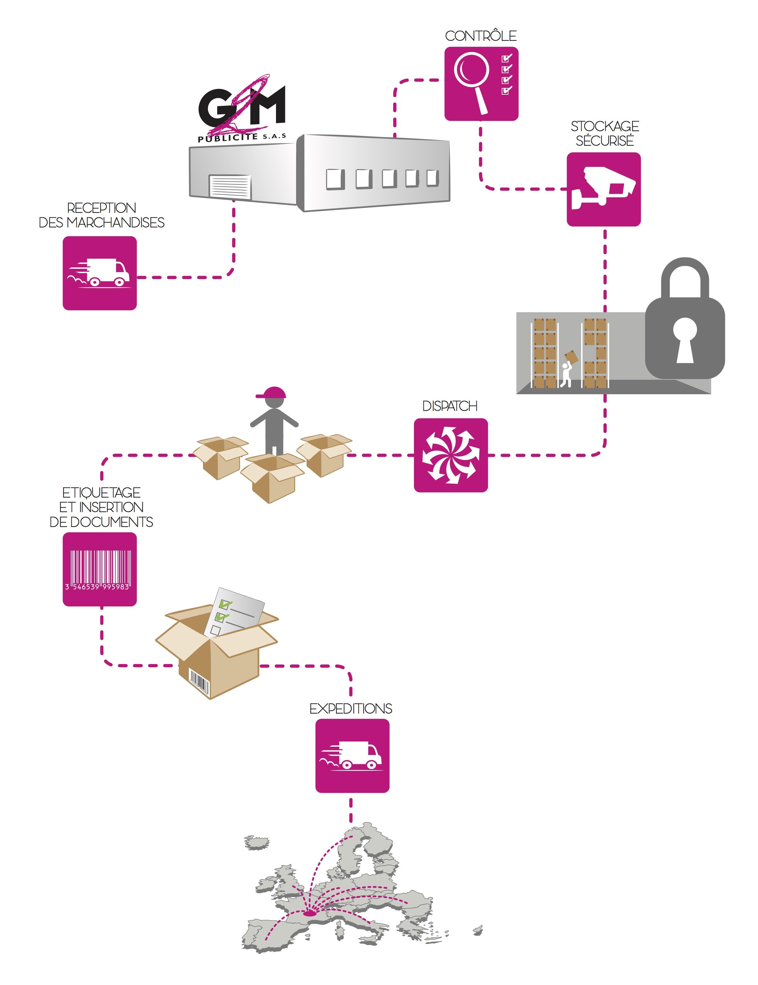 G2M vous propose des solutions de stockage et de logistique complète pour vos commandes d'objets publicitaires personnalisés